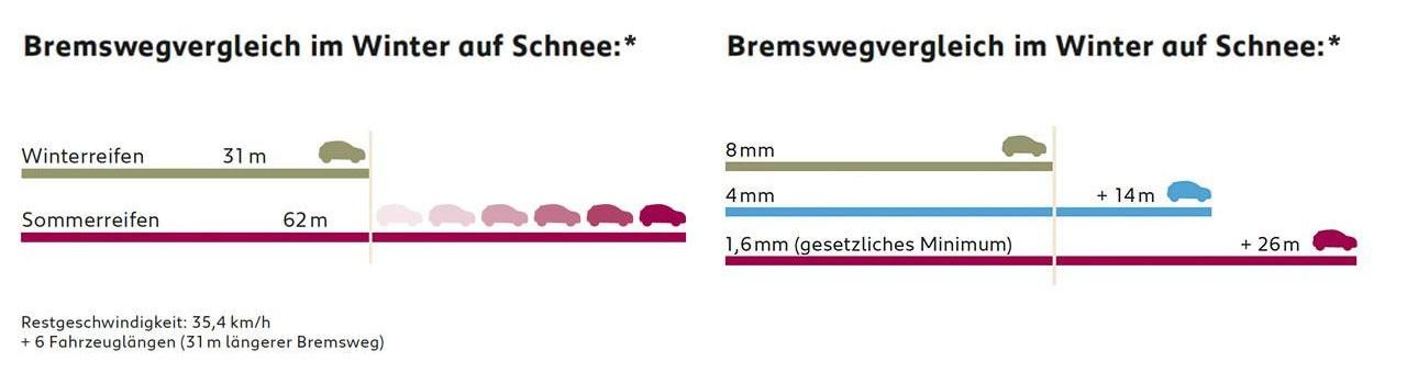 PEUGEOT-Winter-Check-Bremsvergleich