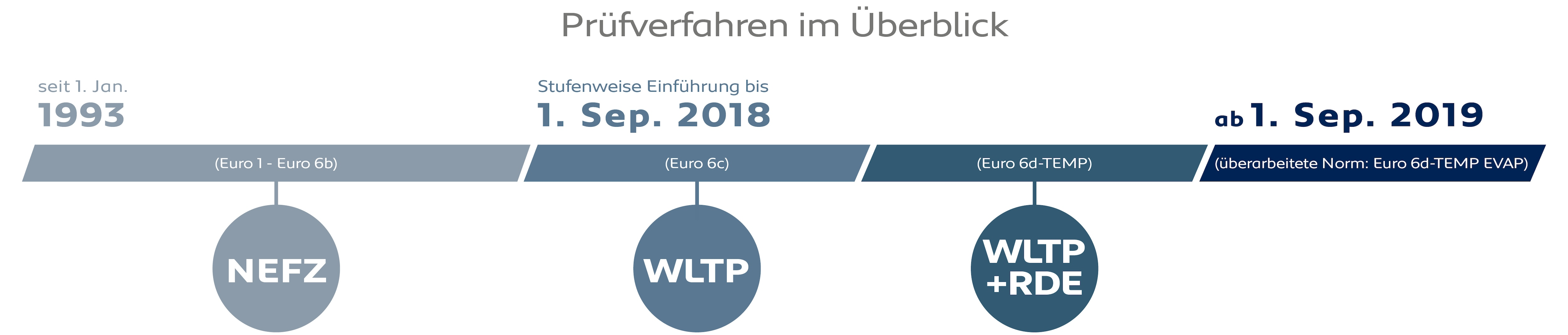 PEUGEOT Euro 6d-TEMP Zeitleiste Stufenweise Einfuehrung WLTP RDE